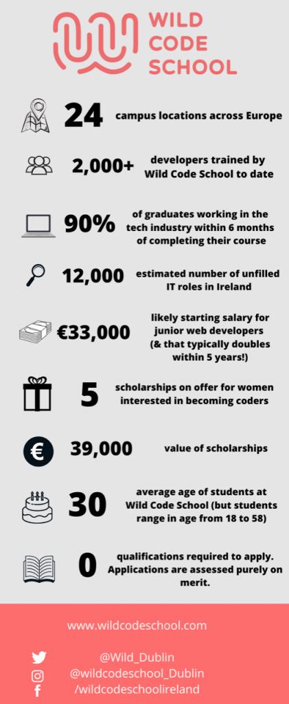 Wild Code School in Numbers