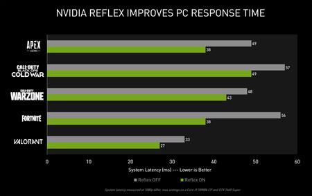 Reflex improvement