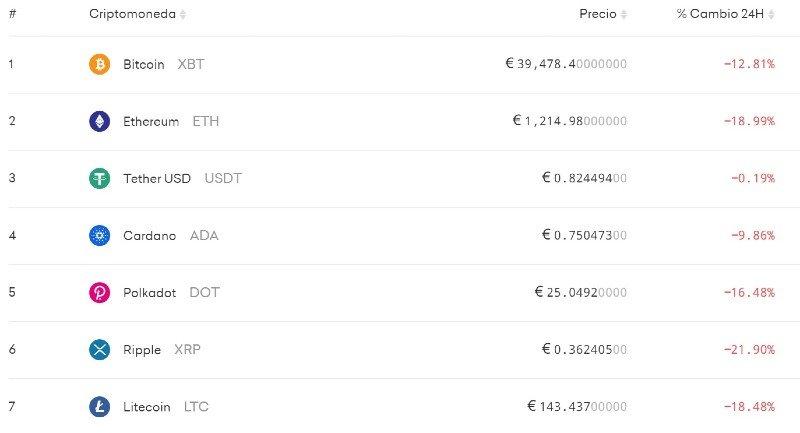 crypto price drop