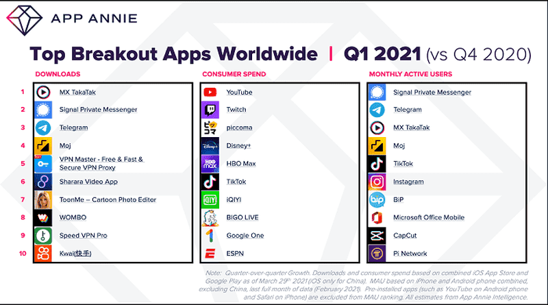 Most growing apps