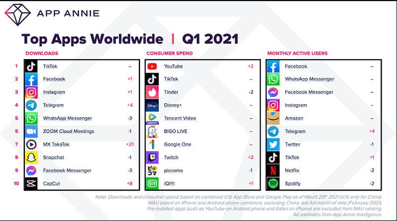 Most downloaded apps 2021